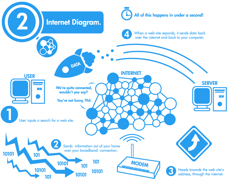 collection diagram of how the internet works pictures   diagramsautomated systems inc